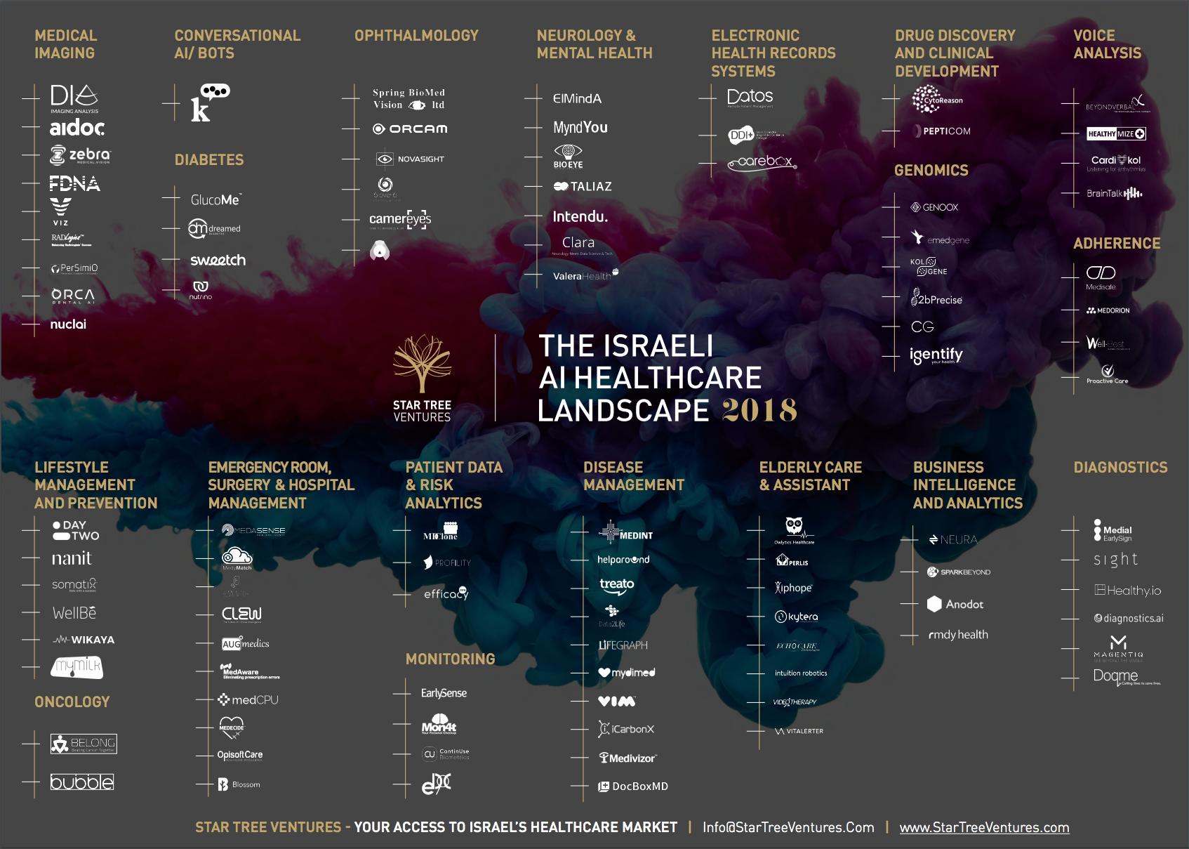 Israeli AI HealthCare Landscape